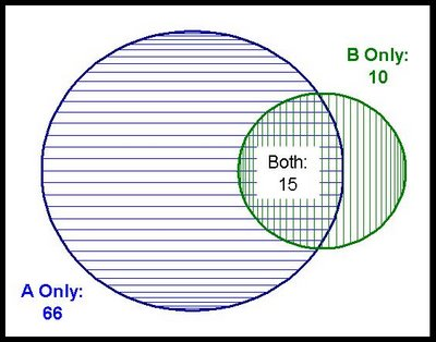 Data miners blog creating accurate venn diagrams in excel part 2 unfortunately creating a simple venn diagram is not built into excel so we need to create one manually this is another example that shows off the power ccuart Gallery